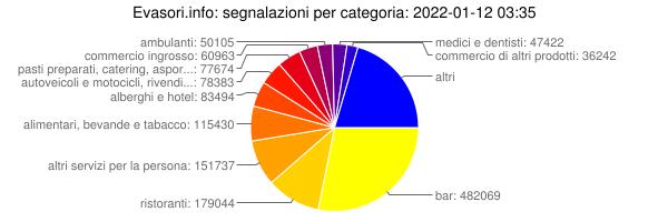 grafico evasione fiscale in italia