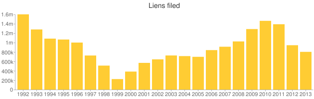 After rising for several years since 1999, the number of liens filed by the I.R.S. has been dropping for the last two years