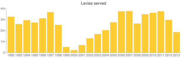After rising for several years since a low in 2000, the number of levies served by the I.R.S. has been dropping for the last two years