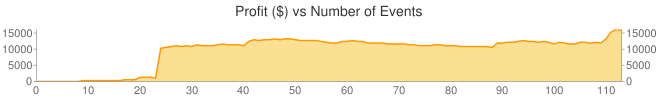 Performance by Profit($) vs Number of Events