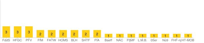 Image:chart