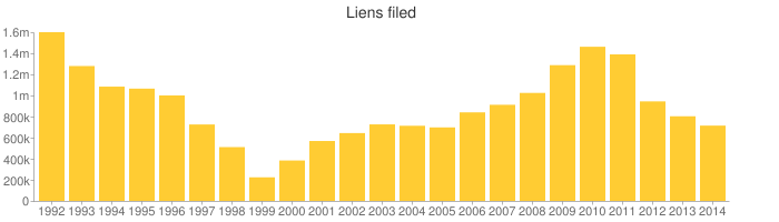 After rising for several years since 1999, the number of liens filed by the I.R.S. has been dropping for the last three years