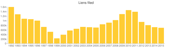 After rising for several years since 1999, the number of liens filed by the I.R.S. has been dropping for the last four years