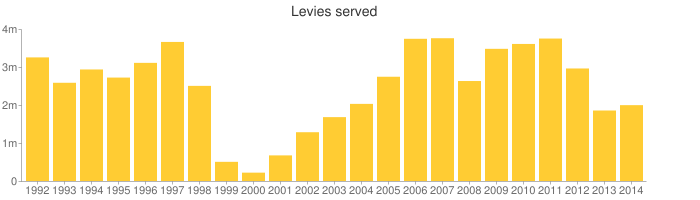After rising for several years since a low in 2000, the number of levies served by the I.R.S. has been dropping again