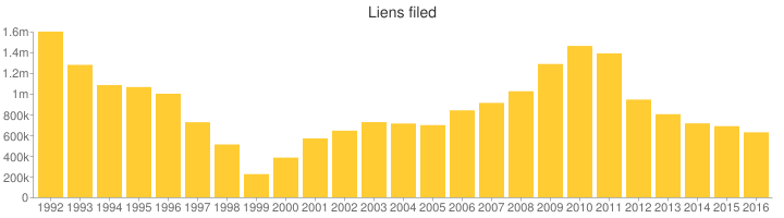 After rising for several years since 1999, the number of liens filed by the I.R.S. has been dropping for the last five years