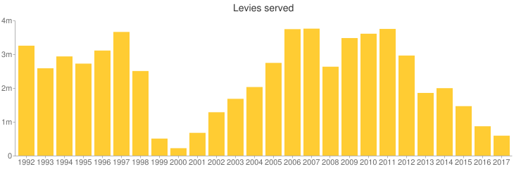 After rising for several years since a low in 2000, the number of levies served by the I.R.S. has been dropping again, and is now at the lowest point since 2000