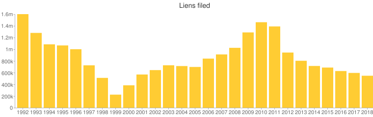 After rising for several years since 1999, the number of liens filed by the I.R.S. has been dropping for the last six years