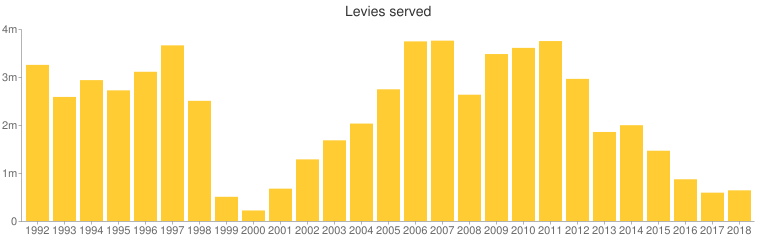 After rising for several years since a low in 2000, the number of levies served by the I.R.S. has been dropping again in recent years
