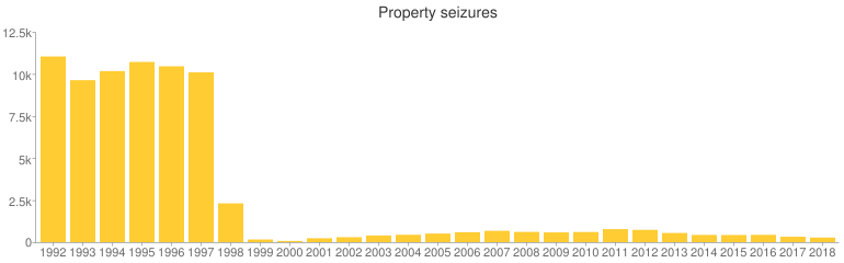 Between 1992 and 1997, the I.R.S. was using property seizure about 10,000 times per year, but then the numbers suddenly dropped, and have been in the hundreds or below since 1999.
