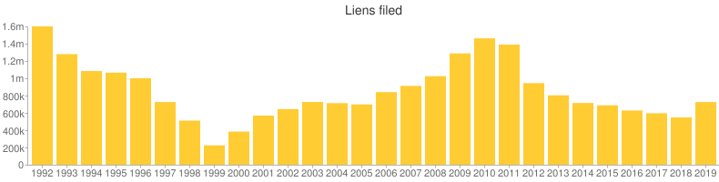 After rising for several years since 1999, the number of liens filed by the I.R.S. has been dropping for the last seven years, with a slight uptick last year