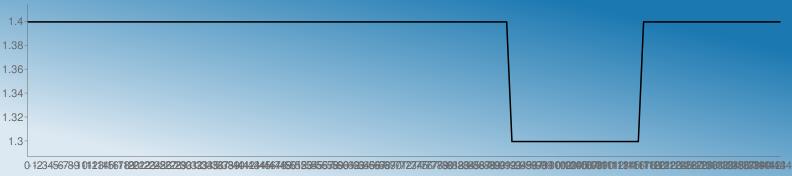 https://chart.googleapis.com/chart?chs=792x176&chd=s:22222222222222222222222222222222222222222222222222222222222222222222222222222222222222222222GGGGGGGGGGGGGGGGGGGGGGGGG222222222222222222222222222&cht=lc&chco=1b78b1 1c79b1 1e7ab1 207bb1 227cb1 247db1 267eb1 287fb1 2a81b1 2c82b1 2e83b1 3084b1 3285b1 3486b1 3587b1 3789b1 398ab1 3b8bb1 3d8cb1 3f8db1 418eb1 438fb1 4591b1 4792b1 4993b1 4b94b1 4d95b1 4f96b1 5097b1 5299b1 549ab1 569bb1 589cb1 5a9db1 5c9eb1 5e9fb1 60a1b1 62a2b1 64a3b1 66a4b1 68a5b1 69a6b1 6ba7b1 6da8b1 6faab1 71abb1 73acb1 75adb1 77aeb1 79afb1 7bb0b1 7db2b1 7fb3b1 81b4b1 83b5b1 84b6b1 86b7b1 88b8b1 8abab1 8cbbb1 8ebcb1 90bdb1 92beb1 94bfb1 96c0b1 98c2b1 9ac3b1 9cc4b1 9dc5b1 9fc6b1 a1c7b1 a3c8b1 a5cab1 a7cbb1 a9ccb1 abcdb1 adceb1 afcfb1 b1d0b1 b3d1b1 b5d3b1 b7d4b1 b8d5b1 bad6b1 bcd7b1 bed8b1 c0d9b1 c2dbb1 c4dcb1 c6ddb1 c8deb1 cadfb1 cce0b1 cee1b1 d0e3b1 d1e4b1 d3e5b1 d5e6b1 d7e7b1 d9e8b1 dbe9b1 ddebb1 dfecb1 e1edb1 e3eeb1 e5efb1 e7f0b1 e9f1b1 ebf3b1 e9f1b0 e7f0af e5efae e3edae e1ecad e0ebac dee9ab dce8ab dae7aa d8e5a9 d6e4a9 d5e3a8 d3e1a7 d1e0a6 cfdfa6 cddda5 cbdca4 cadba4 c8d9a3 c6d8a2 c4d7a1 c2d5a1 c0d4a0 bfd39f bdd19e bbd09e b9cf9d b7cd9c b5cc9c b4cb9b b2c99a b0c899 aec799 acc598 aac497&chf=bg,lg,45,dde9f2,0,1b78b1,1&chxt=x,y&chxr=0,0,-144,1 1,1.287,1.414&chco=000000