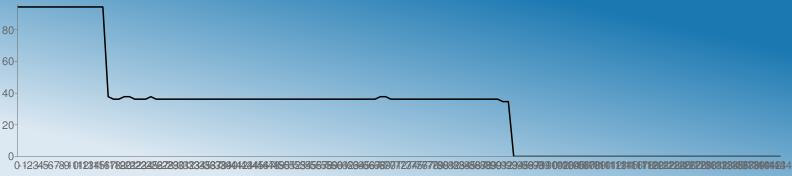 https://chart.googleapis.com/chart?chs=792x176&chd=s:88888888888888888YXXYYXXXYXXXXXXXXXXXXXXXXXXXXXXXXXXXXXXXXXXXXXXXXXXYYXXXXXXXXXXXXXXXXXXXXXWWAAAAAAAAAAAAAAAAAAAAAAAAAAAAAAAAAAAAAAAAAAAAAAAAAAA&cht=lc&chco=1b78b1 1c79b1 1e7ab1 207bb1 227cb1 247db1 267eb1 287fb1 2a81b1 2c82b1 2e83b1 3084b1 3285b1 3486b1 3587b1 3789b1 398ab1 3b8bb1 3d8cb1 3f8db1 418eb1 438fb1 4591b1 4792b1 4993b1 4b94b1 4d95b1 4f96b1 5097b1 5299b1 549ab1 569bb1 589cb1 5a9db1 5c9eb1 5e9fb1 60a1b1 62a2b1 64a3b1 66a4b1 68a5b1 69a6b1 6ba7b1 6da8b1 6faab1 71abb1 73acb1 75adb1 77aeb1 79afb1 7bb0b1 7db2b1 7fb3b1 81b4b1 83b5b1 84b6b1 86b7b1 88b8b1 8abab1 8cbbb1 8ebcb1 90bdb1 92beb1 94bfb1 96c0b1 98c2b1 9ac3b1 9cc4b1 9dc5b1 9fc6b1 a1c7b1 a3c8b1 a5cab1 a7cbb1 a9ccb1 abcdb1 adceb1 afcfb1 b1d0b1 b3d1b1 b5d3b1 b7d4b1 b8d5b1 bad6b1 bcd7b1 bed8b1 c0d9b1 c2dbb1 c4dcb1 c6ddb1 c8deb1 cadfb1 cce0b1 cee1b1 d0e3b1 d1e4b1 d3e5b1 d5e6b1 d7e7b1 d9e8b1 dbe9b1 ddebb1 dfecb1 e1edb1 e3eeb1 e5efb1 e7f0b1 e9f1b1 ebf3b1 e9f1b0 e7f0af e5efae e3edae e1ecad e0ebac dee9ab dce8ab dae7aa d8e5a9 d6e4a9 d5e3a8 d3e1a7 d1e0a6 cfdfa6 cddda5 cbdca4 cadba4 c8d9a3 c6d8a2 c4d7a1 c2d5a1 c0d4a0 bfd39f bdd19e bbd09e b9cf9d b7cd9c b5cc9c b4cb9b b2c99a b0c899 aec799 acc598 aac497&chf=bg,lg,45,dde9f2,0,1b78b1,1&chxt=x,y&chxr=0,0,-144,1 1,0.0,95.95&chco=000000