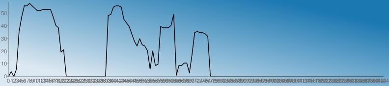 https://chart.googleapis.com/chart?chs=792x176&chd=s:AEAGlx66864223333xqoUWAAAAAAAAAAAAAAAAyz5665vspjdZfaZVGVJKpoooqzBJJLLDSklkkjhAAAAAAAAAAAAAAAAAAAAAAAAAAAAAAAAAAAAAAAAAAAAAAAAAAAAAAAAAAAAAAAAAAA&cht=lc&chco=1b78b1|1c79b1|1e7ab1|207bb1|227cb1|247db1|267eb1|287fb1|2a81b1|2c82b1|2e83b1|3084b1|3285b1|3486b1|3587b1|3789b1|398ab1|3b8bb1|3d8cb1|3f8db1|418eb1|438fb1|4591b1|4792b1|4993b1|4b94b1|4d95b1|4f96b1|5097b1|5299b1|549ab1|569bb1|589cb1|5a9db1|5c9eb1|5e9fb1|60a1b1|62a2b1|64a3b1|66a4b1|68a5b1|69a6b1|6ba7b1|6da8b1|6faab1|71abb1|73acb1|75adb1|77aeb1|79afb1|7bb0b1|7db2b1|7fb3b1|81b4b1|83b5b1|84b6b1|86b7b1|88b8b1|8abab1|8cbbb1|8ebcb1|90bdb1|92beb1|94bfb1|96c0b1|98c2b1|9ac3b1|9cc4b1|9dc5b1|9fc6b1|a1c7b1|a3c8b1|a5cab1|a7cbb1|a9ccb1|abcdb1|adceb1|afcfb1|b1d0b1|b3d1b1|b5d3b1|b7d4b1|b8d5b1|bad6b1|bcd7b1|bed8b1|c0d9b1|c2dbb1|c4dcb1|c6ddb1|c8deb1|cadfb1|cce0b1|cee1b1|d0e3b1|d1e4b1|d3e5b1|d5e6b1|d7e7b1|d9e8b1|dbe9b1|ddebb1|dfecb1|e1edb1|e3eeb1|e5efb1|e7f0b1|e9f1b1|ebf3b1|e9f1b0|e7f0af|e5efae|e3edae|e1ecad|e0ebac|dee9ab|dce8ab|dae7aa|d8e5a9|d6e4a9|d5e3a8|d3e1a7|d1e0a6|cfdfa6|cddda5|cbdca4|cadba4|c8d9a3|c6d8a2|c4d7a1|c2d5a1|c0d4a0|bfd39f|bdd19e|bbd09e|b9cf9d|b7cd9c|b5cc9c|b4cb9b|b2c99a|b0c899|aec799|acc598|aac497&chf=bg,lg,45,dde9f2,0,1b78b1,1&chxt=x,y&chxr=0,0,-144,1|1,0.0,58.58&chco=000000