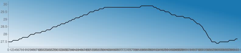 https://chart.googleapis.com/chart?chs=792x176&chd=s:HHHJJJJLLNNNNPRRRTTTTVVVXXXZbbbddfffhhjjllnnnpprrrtvvvxxxzzz111111111111111111111113333333311zzxxxvvvtrrrpppppnnnnlljhffdbXVRNLHHHFFHHHHHHJJJJLL&cht=lc&chco=1b78b1|1c79b1|1e7ab1|207bb1|227cb1|247db1|267eb1|287fb1|2a81b1|2c82b1|2e83b1|3084b1|3285b1|3486b1|3587b1|3789b1|398ab1|3b8bb1|3d8cb1|3f8db1|418eb1|438fb1|4591b1|4792b1|4993b1|4b94b1|4d95b1|4f96b1|5097b1|5299b1|549ab1|569bb1|589cb1|5a9db1|5c9eb1|5e9fb1|60a1b1|62a2b1|64a3b1|66a4b1|68a5b1|69a6b1|6ba7b1|6da8b1|6faab1|71abb1|73acb1|75adb1|77aeb1|79afb1|7bb0b1|7db2b1|7fb3b1|81b4b1|83b5b1|84b6b1|86b7b1|88b8b1|8abab1|8cbbb1|8ebcb1|90bdb1|92beb1|94bfb1|96c0b1|98c2b1|9ac3b1|9cc4b1|9dc5b1|9fc6b1|a1c7b1|a3c8b1|a5cab1|a7cbb1|a9ccb1|abcdb1|adceb1|afcfb1|b1d0b1|b3d1b1|b5d3b1|b7d4b1|b8d5b1|bad6b1|bcd7b1|bed8b1|c0d9b1|c2dbb1|c4dcb1|c6ddb1|c8deb1|cadfb1|cce0b1|cee1b1|d0e3b1|d1e4b1|d3e5b1|d5e6b1|d7e7b1|d9e8b1|dbe9b1|ddebb1|dfecb1|e1edb1|e3eeb1|e5efb1|e7f0b1|e9f1b1|ebf3b1|e9f1b0|e7f0af|e5efae|e3edae|e1ecad|e0ebac|dee9ab|dce8ab|dae7aa|d8e5a9|d6e4a9|d5e3a8|d3e1a7|d1e0a6|cfdfa6|cddda5|cbdca4|cadba4|c8d9a3|c6d8a2|c4d7a1|c2d5a1|c0d4a0|bfd39f|bdd19e|bbd09e|b9cf9d|b7cd9c|b5cc9c|b4cb9b|b2c99a|b0c899|aec799|acc598|aac497&chf=bg,lg,45,dde9f2,0,1b78b1,1&chxt=x,y&chxr=0,0,-144,1|1,27.125999999999998,30.198999999999998&chco=000000