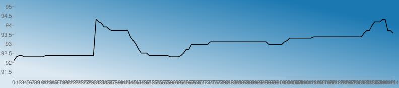 https://chart.googleapis.com/chart?chs=792x176&chd=s:ORSSRRRRRRRRSSSSSSSSSSSSSSSSSSSvtsppnmmmmmmmhebXUUUSSSSSSSSRRRRSUXXbbbbbbbddddddddddddddddddddddbbbbbbdeggggggggghhhhhhhhhhhhhhhhhhhkmmqtttvvmmk&cht=lc&chco=1b78b1|1c79b1|1e7ab1|207bb1|227cb1|247db1|267eb1|287fb1|2a81b1|2c82b1|2e83b1|3084b1|3285b1|3486b1|3587b1|3789b1|398ab1|3b8bb1|3d8cb1|3f8db1|418eb1|438fb1|4591b1|4792b1|4993b1|4b94b1|4d95b1|4f96b1|5097b1|5299b1|549ab1|569bb1|589cb1|5a9db1|5c9eb1|5e9fb1|60a1b1|62a2b1|64a3b1|66a4b1|68a5b1|69a6b1|6ba7b1|6da8b1|6faab1|71abb1|73acb1|75adb1|77aeb1|79afb1|7bb0b1|7db2b1|7fb3b1|81b4b1|83b5b1|84b6b1|86b7b1|88b8b1|8abab1|8cbbb1|8ebcb1|90bdb1|92beb1|94bfb1|96c0b1|98c2b1|9ac3b1|9cc4b1|9dc5b1|9fc6b1|a1c7b1|a3c8b1|a5cab1|a7cbb1|a9ccb1|abcdb1|adceb1|afcfb1|b1d0b1|b3d1b1|b5d3b1|b7d4b1|b8d5b1|bad6b1|bcd7b1|bed8b1|c0d9b1|c2dbb1|c4dcb1|c6ddb1|c8deb1|cadfb1|cce0b1|cee1b1|d0e3b1|d1e4b1|d3e5b1|d5e6b1|d7e7b1|d9e8b1|dbe9b1|ddebb1|dfecb1|e1edb1|e3eeb1|e5efb1|e7f0b1|e9f1b1|ebf3b1|e9f1b0|e7f0af|e5efae|e3edae|e1ecad|e0ebac|dee9ab|dce8ab|dae7aa|d8e5a9|d6e4a9|d5e3a8|d3e1a7|d1e0a6|cfdfa6|cddda5|cbdca4|cadba4|c8d9a3|c6d8a2|c4d7a1|c2d5a1|c0d4a0|bfd39f|bdd19e|bbd09e|b9cf9d|b7cd9c|b5cc9c|b4cb9b|b2c99a|b0c899|aec799|acc598|aac497&chf=bg,lg,45,dde9f2,0,1b78b1,1&chxt=x,y&chxr=0,0,-144,1|1,91.17899999999999,95.243&chco=000000