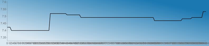 https://chart.googleapis.com/chart?chs=792x176&chd=s:VVVQQQQQQQQQQQQQQQQQQQQQQQQQQQQqqqqqqqqqqqqooooooooookkkkkkkkkkkkkkkkkkkkkkkkkkkkkkkkkkkkkkkkkkkkkkkkkkkkkffffffffffffffffffffiiiiiiikkkkkkkkttt&cht=lc&chco=1b78b1|1c79b1|1e7ab1|207bb1|227cb1|247db1|267eb1|287fb1|2a81b1|2c82b1|2e83b1|3084b1|3285b1|3486b1|3587b1|3789b1|398ab1|3b8bb1|3d8cb1|3f8db1|418eb1|438fb1|4591b1|4792b1|4993b1|4b94b1|4d95b1|4f96b1|5097b1|5299b1|549ab1|569bb1|589cb1|5a9db1|5c9eb1|5e9fb1|60a1b1|62a2b1|64a3b1|66a4b1|68a5b1|69a6b1|6ba7b1|6da8b1|6faab1|71abb1|73acb1|75adb1|77aeb1|79afb1|7bb0b1|7db2b1|7fb3b1|81b4b1|83b5b1|84b6b1|86b7b1|88b8b1|8abab1|8cbbb1|8ebcb1|90bdb1|92beb1|94bfb1|96c0b1|98c2b1|9ac3b1|9cc4b1|9dc5b1|9fc6b1|a1c7b1|a3c8b1|a5cab1|a7cbb1|a9ccb1|abcdb1|adceb1|afcfb1|b1d0b1|b3d1b1|b5d3b1|b7d4b1|b8d5b1|bad6b1|bcd7b1|bed8b1|c0d9b1|c2dbb1|c4dcb1|c6ddb1|c8deb1|cadfb1|cce0b1|cee1b1|d0e3b1|d1e4b1|d3e5b1|d5e6b1|d7e7b1|d9e8b1|dbe9b1|ddebb1|dfecb1|e1edb1|e3eeb1|e5efb1|e7f0b1|e9f1b1|ebf3b1|e9f1b0|e7f0af|e5efae|e3edae|e1ecad|e0ebac|dee9ab|dce8ab|dae7aa|d8e5a9|d6e4a9|d5e3a8|d3e1a7|d1e0a6|cfdfa6|cddda5|cbdca4|cadba4|c8d9a3|c6d8a2|c4d7a1|c2d5a1|c0d4a0|bfd39f|bdd19e|bbd09e|b9cf9d|b7cd9c|b5cc9c|b4cb9b|b2c99a|b0c899|aec799|acc598|aac497&chf=bg,lg,45,dde9f2,0,1b78b1,1&chxt=x,y&chxr=0,0,-144,1|1,7.3260000000000005,7.605300000000001&chco=000000