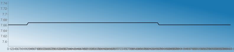 https://chart.googleapis.com/chart?chs=792x176&chd=s:dddddddddddddggggggggggggggggggggggggggggggggggggggggggggggggggggggggggggggggggggggggggggggggggggddddddddddddddddddddddddddddddddddddddddddddddd&cht=lc&chco=1b78b1 1c79b1 1e7ab1 207bb1 227cb1 247db1 267eb1 287fb1 2a81b1 2c82b1 2e83b1 3084b1 3285b1 3486b1 3587b1 3789b1 398ab1 3b8bb1 3d8cb1 3f8db1 418eb1 438fb1 4591b1 4792b1 4993b1 4b94b1 4d95b1 4f96b1 5097b1 5299b1 549ab1 569bb1 589cb1 5a9db1 5c9eb1 5e9fb1 60a1b1 62a2b1 64a3b1 66a4b1 68a5b1 69a6b1 6ba7b1 6da8b1 6faab1 71abb1 73acb1 75adb1 77aeb1 79afb1 7bb0b1 7db2b1 7fb3b1 81b4b1 83b5b1 84b6b1 86b7b1 88b8b1 8abab1 8cbbb1 8ebcb1 90bdb1 92beb1 94bfb1 96c0b1 98c2b1 9ac3b1 9cc4b1 9dc5b1 9fc6b1 a1c7b1 a3c8b1 a5cab1 a7cbb1 a9ccb1 abcdb1 adceb1 afcfb1 b1d0b1 b3d1b1 b5d3b1 b7d4b1 b8d5b1 bad6b1 bcd7b1 bed8b1 c0d9b1 c2dbb1 c4dcb1 c6ddb1 c8deb1 cadfb1 cce0b1 cee1b1 d0e3b1 d1e4b1 d3e5b1 d5e6b1 d7e7b1 d9e8b1 dbe9b1 ddebb1 dfecb1 e1edb1 e3eeb1 e5efb1 e7f0b1 e9f1b1 ebf3b1 e9f1b0 e7f0af e5efae e3edae e1ecad e0ebac dee9ab dce8ab dae7aa d8e5a9 d6e4a9 d5e3a8 d3e1a7 d1e0a6 cfdfa6 cddda5 cbdca4 cadba4 c8d9a3 c6d8a2 c4d7a1 c2d5a1 c0d4a0 bfd39f bdd19e bbd09e b9cf9d b7cd9c b5cc9c b4cb9b b2c99a b0c899 aec799 acc598 aac497&chf=bg,lg,45,dde9f2,0,1b78b1,1&chxt=x,y&chxr=0,0,-144,1 1,7.5834,7.7467&chco=000000