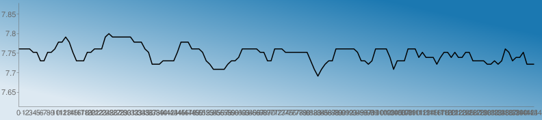 https://chart.googleapis.com/chart?chs=792x176&chd=s:iiiiggbbggimmpmgbbbggiiiprppppppmmmigZZZbbbbgmmmiiigbZWWWWZbbdiiiiiggbbiiigggggggbWSWZbbiiiiiigbbZbiiiidWbbbiiidgdddZdggdgddggbbbbZZbZbigbddgZZZ&cht=lc&chco=1b78b1|1c79b1|1e7ab1|207bb1|227cb1|247db1|267eb1|287fb1|2a81b1|2c82b1|2e83b1|3084b1|3285b1|3486b1|3587b1|3789b1|398ab1|3b8bb1|3d8cb1|3f8db1|418eb1|438fb1|4591b1|4792b1|4993b1|4b94b1|4d95b1|4f96b1|5097b1|5299b1|549ab1|569bb1|589cb1|5a9db1|5c9eb1|5e9fb1|60a1b1|62a2b1|64a3b1|66a4b1|68a5b1|69a6b1|6ba7b1|6da8b1|6faab1|71abb1|73acb1|75adb1|77aeb1|79afb1|7bb0b1|7db2b1|7fb3b1|81b4b1|83b5b1|84b6b1|86b7b1|88b8b1|8abab1|8cbbb1|8ebcb1|90bdb1|92beb1|94bfb1|96c0b1|98c2b1|9ac3b1|9cc4b1|9dc5b1|9fc6b1|a1c7b1|a3c8b1|a5cab1|a7cbb1|a9ccb1|abcdb1|adceb1|afcfb1|b1d0b1|b3d1b1|b5d3b1|b7d4b1|b8d5b1|bad6b1|bcd7b1|bed8b1|c0d9b1|c2dbb1|c4dcb1|c6ddb1|c8deb1|cadfb1|cce0b1|cee1b1|d0e3b1|d1e4b1|d3e5b1|d5e6b1|d7e7b1|d9e8b1|dbe9b1|ddebb1|dfecb1|e1edb1|e3eeb1|e5efb1|e7f0b1|e9f1b1|ebf3b1|e9f1b0|e7f0af|e5efae|e3edae|e1ecad|e0ebac|dee9ab|dce8ab|dae7aa|d8e5a9|d6e4a9|d5e3a8|d3e1a7|d1e0a6|cfdfa6|cddda5|cbdca4|cadba4|c8d9a3|c6d8a2|c4d7a1|c2d5a1|c0d4a0|bfd39f|bdd19e|bbd09e|b9cf9d|b7cd9c|b5cc9c|b4cb9b|b2c99a|b0c899|aec799|acc598|aac497&chf=bg,lg,45,dde9f2,0,1b78b1,1&chxt=x,y&chxr=0,0,-144,1|1,7.6131,7.878&chco=000000