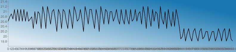 https://chart.googleapis.com/chart?chs=792x176&chd=s:ioslyiyiyiyiviloYvevsY2sY2sevylUysYyviYyoY2vilylU2seyylYyoU2seyvevvioyleyleyleyilyisve2sY2obyivsY2levYylbvbyobKNYHRYNHUYNHUYKNUUHNUUHNYRHUYHNYKH&cht=lc&chco=1b78b1 1c79b1 1e7ab1 207bb1 227cb1 247db1 267eb1 287fb1 2a81b1 2c82b1 2e83b1 3084b1 3285b1 3486b1 3587b1 3789b1 398ab1 3b8bb1 3d8cb1 3f8db1 418eb1 438fb1 4591b1 4792b1 4993b1 4b94b1 4d95b1 4f96b1 5097b1 5299b1 549ab1 569bb1 589cb1 5a9db1 5c9eb1 5e9fb1 60a1b1 62a2b1 64a3b1 66a4b1 68a5b1 69a6b1 6ba7b1 6da8b1 6faab1 71abb1 73acb1 75adb1 77aeb1 79afb1 7bb0b1 7db2b1 7fb3b1 81b4b1 83b5b1 84b6b1 86b7b1 88b8b1 8abab1 8cbbb1 8ebcb1 90bdb1 92beb1 94bfb1 96c0b1 98c2b1 9ac3b1 9cc4b1 9dc5b1 9fc6b1 a1c7b1 a3c8b1 a5cab1 a7cbb1 a9ccb1 abcdb1 adceb1 afcfb1 b1d0b1 b3d1b1 b5d3b1 b7d4b1 b8d5b1 bad6b1 bcd7b1 bed8b1 c0d9b1 c2dbb1 c4dcb1 c6ddb1 c8deb1 cadfb1 cce0b1 cee1b1 d0e3b1 d1e4b1 d3e5b1 d5e6b1 d7e7b1 d9e8b1 dbe9b1 ddebb1 dfecb1 e1edb1 e3eeb1 e5efb1 e7f0b1 e9f1b1 ebf3b1 e9f1b0 e7f0af e5efae e3edae e1ecad e0ebac dee9ab dce8ab dae7aa d8e5a9 d6e4a9 d5e3a8 d3e1a7 d1e0a6 cfdfa6 cddda5 cbdca4 cadba4 c8d9a3 c6d8a2 c4d7a1 c2d5a1 c0d4a0 bfd39f bdd19e bbd09e b9cf9d b7cd9c b5cc9c b4cb9b b2c99a b0c899 aec799 acc598 aac497&chf=bg,lg,45,dde9f2,0,1b78b1,1&chxt=x,y&chxr=0,0,-144,1 1,19.602,21.412&chco=000000