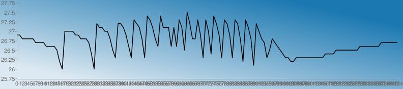 https://chart.googleapis.com/chart?chs=792x176&chd=s:jjgggggddddaaaaXOImmmmjjgggdUIsppmmgXRsspjaRvspgRyvpgaypppapavpX1sggvjRvmUysjRvsjRvsgOvpgLsmgdRXgdaXURROORRRRRRRRRRRUUUUXXXXXXXXXaaaaaaaaddddddd&cht=lc&chco=1b78b1|1c79b1|1e7ab1|207bb1|227cb1|247db1|267eb1|287fb1|2a81b1|2c82b1|2e83b1|3084b1|3285b1|3486b1|3587b1|3789b1|398ab1|3b8bb1|3d8cb1|3f8db1|418eb1|438fb1|4591b1|4792b1|4993b1|4b94b1|4d95b1|4f96b1|5097b1|5299b1|549ab1|569bb1|589cb1|5a9db1|5c9eb1|5e9fb1|60a1b1|62a2b1|64a3b1|66a4b1|68a5b1|69a6b1|6ba7b1|6da8b1|6faab1|71abb1|73acb1|75adb1|77aeb1|79afb1|7bb0b1|7db2b1|7fb3b1|81b4b1|83b5b1|84b6b1|86b7b1|88b8b1|8abab1|8cbbb1|8ebcb1|90bdb1|92beb1|94bfb1|96c0b1|98c2b1|9ac3b1|9cc4b1|9dc5b1|9fc6b1|a1c7b1|a3c8b1|a5cab1|a7cbb1|a9ccb1|abcdb1|adceb1|afcfb1|b1d0b1|b3d1b1|b5d3b1|b7d4b1|b8d5b1|bad6b1|bcd7b1|bed8b1|c0d9b1|c2dbb1|c4dcb1|c6ddb1|c8deb1|cadfb1|cce0b1|cee1b1|d0e3b1|d1e4b1|d3e5b1|d5e6b1|d7e7b1|d9e8b1|dbe9b1|ddebb1|dfecb1|e1edb1|e3eeb1|e5efb1|e7f0b1|e9f1b1|ebf3b1|e9f1b0|e7f0af|e5efae|e3edae|e1ecad|e0ebac|dee9ab|dce8ab|dae7aa|d8e5a9|d6e4a9|d5e3a8|d3e1a7|d1e0a6|cfdfa6|cddda5|cbdca4|cadba4|c8d9a3|c6d8a2|c4d7a1|c2d5a1|c0d4a0|bfd39f|bdd19e|bbd09e|b9cf9d|b7cd9c|b5cc9c|b4cb9b|b2c99a|b0c899|aec799|acc598|aac497&chf=bg,lg,45,dde9f2,0,1b78b1,1&chxt=x,y&chxr=0,0,-144,1|1,25.74,27.775&chco=000000