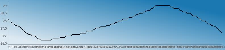 https://chart.googleapis.com/chart?chs=792x176&chd=s:khhddbbZZXVTQQOOMMMKIIGGGGGGGGIIIIIKKKKMMMMOOOOOOQQQQTTTTVVXXXZZZZbbbdddffhhhkkkkmmmooqqsssuuwwwzz1333333333311zzzzwwuuusssqooomkkhhhfddbbZZXVTQ&cht=lc&chco=1b78b1 1c79b1 1e7ab1 207bb1 227cb1 247db1 267eb1 287fb1 2a81b1 2c82b1 2e83b1 3084b1 3285b1 3486b1 3587b1 3789b1 398ab1 3b8bb1 3d8cb1 3f8db1 418eb1 438fb1 4591b1 4792b1 4993b1 4b94b1 4d95b1 4f96b1 5097b1 5299b1 549ab1 569bb1 589cb1 5a9db1 5c9eb1 5e9fb1 60a1b1 62a2b1 64a3b1 66a4b1 68a5b1 69a6b1 6ba7b1 6da8b1 6faab1 71abb1 73acb1 75adb1 77aeb1 79afb1 7bb0b1 7db2b1 7fb3b1 81b4b1 83b5b1 84b6b1 86b7b1 88b8b1 8abab1 8cbbb1 8ebcb1 90bdb1 92beb1 94bfb1 96c0b1 98c2b1 9ac3b1 9cc4b1 9dc5b1 9fc6b1 a1c7b1 a3c8b1 a5cab1 a7cbb1 a9ccb1 abcdb1 adceb1 afcfb1 b1d0b1 b3d1b1 b5d3b1 b7d4b1 b8d5b1 bad6b1 bcd7b1 bed8b1 c0d9b1 c2dbb1 c4dcb1 c6ddb1 c8deb1 cadfb1 cce0b1 cee1b1 d0e3b1 d1e4b1 d3e5b1 d5e6b1 d7e7b1 d9e8b1 dbe9b1 ddebb1 dfecb1 e1edb1 e3eeb1 e5efb1 e7f0b1 e9f1b1 ebf3b1 e9f1b0 e7f0af e5efae e3edae e1ecad e0ebac dee9ab dce8ab dae7aa d8e5a9 d6e4a9 d5e3a8 d3e1a7 d1e0a6 cfdfa6 cddda5 cbdca4 cadba4 c8d9a3 c6d8a2 c4d7a1 c2d5a1 c0d4a0 bfd39f bdd19e bbd09e b9cf9d b7cd9c b5cc9c b4cb9b b2c99a b0c899 aec799 acc598 aac497&chf=bg,lg,45,dde9f2,0,1b78b1,1&chxt=x,y&chxr=0,0,-144,1 1,26.433,29.29&chco=000000