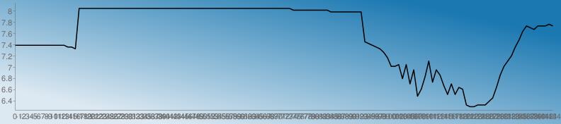 https://chart.googleapis.com/chart?chs=792x176&chd=s:llllllllllllllkkj6666666666666666666666666666666666666666666666666666666665555555555444444444nmlkjheZZaSaPXIMTcQXUOJPJNMDCCDDDFHNUZcfkotwvuwwwxw&cht=lc&chco=1b78b1 1c79b1 1e7ab1 207bb1 227cb1 247db1 267eb1 287fb1 2a81b1 2c82b1 2e83b1 3084b1 3285b1 3486b1 3587b1 3789b1 398ab1 3b8bb1 3d8cb1 3f8db1 418eb1 438fb1 4591b1 4792b1 4993b1 4b94b1 4d95b1 4f96b1 5097b1 5299b1 549ab1 569bb1 589cb1 5a9db1 5c9eb1 5e9fb1 60a1b1 62a2b1 64a3b1 66a4b1 68a5b1 69a6b1 6ba7b1 6da8b1 6faab1 71abb1 73acb1 75adb1 77aeb1 79afb1 7bb0b1 7db2b1 7fb3b1 81b4b1 83b5b1 84b6b1 86b7b1 88b8b1 8abab1 8cbbb1 8ebcb1 90bdb1 92beb1 94bfb1 96c0b1 98c2b1 9ac3b1 9cc4b1 9dc5b1 9fc6b1 a1c7b1 a3c8b1 a5cab1 a7cbb1 a9ccb1 abcdb1 adceb1 afcfb1 b1d0b1 b3d1b1 b5d3b1 b7d4b1 b8d5b1 bad6b1 bcd7b1 bed8b1 c0d9b1 c2dbb1 c4dcb1 c6ddb1 c8deb1 cadfb1 cce0b1 cee1b1 d0e3b1 d1e4b1 d3e5b1 d5e6b1 d7e7b1 d9e8b1 dbe9b1 ddebb1 dfecb1 e1edb1 e3eeb1 e5efb1 e7f0b1 e9f1b1 ebf3b1 e9f1b0 e7f0af e5efae e3edae e1ecad e0ebac dee9ab dce8ab dae7aa d8e5a9 d6e4a9 d5e3a8 d3e1a7 d1e0a6 cfdfa6 cddda5 cbdca4 cadba4 c8d9a3 c6d8a2 c4d7a1 c2d5a1 c0d4a0 bfd39f bdd19e bbd09e b9cf9d b7cd9c b5cc9c b4cb9b b2c99a b0c899 aec799 acc598 aac497&chf=bg,lg,45,dde9f2,0,1b78b1,1&chxt=x,y&chxr=0,0,-144,1 1,6.237,8.140600000000001&chco=000000