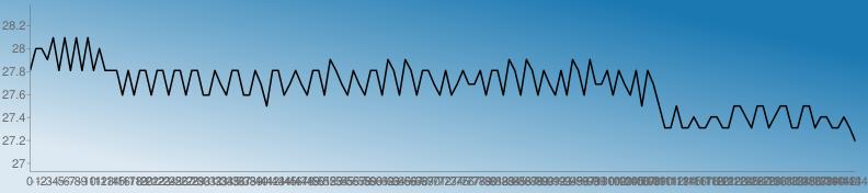 https://chart.googleapis.com/chart?chs=792x176&chd=s:lttpxlxlxlxltlllclcllcllcllcllcclgcllcclgYllcglgcllcplgclgcllcplcplcllgclcglgglcllcplcplclgclcplcpgglclgclYlgYQQYQQUQQUUQQYYUQYYQUYYQQYYQUUQQUQL&cht=lc&chco=1b78b1 1c79b1 1e7ab1 207bb1 227cb1 247db1 267eb1 287fb1 2a81b1 2c82b1 2e83b1 3084b1 3285b1 3486b1 3587b1 3789b1 398ab1 3b8bb1 3d8cb1 3f8db1 418eb1 438fb1 4591b1 4792b1 4993b1 4b94b1 4d95b1 4f96b1 5097b1 5299b1 549ab1 569bb1 589cb1 5a9db1 5c9eb1 5e9fb1 60a1b1 62a2b1 64a3b1 66a4b1 68a5b1 69a6b1 6ba7b1 6da8b1 6faab1 71abb1 73acb1 75adb1 77aeb1 79afb1 7bb0b1 7db2b1 7fb3b1 81b4b1 83b5b1 84b6b1 86b7b1 88b8b1 8abab1 8cbbb1 8ebcb1 90bdb1 92beb1 94bfb1 96c0b1 98c2b1 9ac3b1 9cc4b1 9dc5b1 9fc6b1 a1c7b1 a3c8b1 a5cab1 a7cbb1 a9ccb1 abcdb1 adceb1 afcfb1 b1d0b1 b3d1b1 b5d3b1 b7d4b1 b8d5b1 bad6b1 bcd7b1 bed8b1 c0d9b1 c2dbb1 c4dcb1 c6ddb1 c8deb1 cadfb1 cce0b1 cee1b1 d0e3b1 d1e4b1 d3e5b1 d5e6b1 d7e7b1 d9e8b1 dbe9b1 ddebb1 dfecb1 e1edb1 e3eeb1 e5efb1 e7f0b1 e9f1b1 ebf3b1 e9f1b0 e7f0af e5efae e3edae e1ecad e0ebac dee9ab dce8ab dae7aa d8e5a9 d6e4a9 d5e3a8 d3e1a7 d1e0a6 cfdfa6 cddda5 cbdca4 cadba4 c8d9a3 c6d8a2 c4d7a1 c2d5a1 c0d4a0 bfd39f bdd19e bbd09e b9cf9d b7cd9c b5cc9c b4cb9b b2c99a b0c899 aec799 acc598 aac497&chf=bg,lg,45,dde9f2,0,1b78b1,1&chxt=x,y&chxr=0,0,-144,1 1,26.928,28.381&chco=000000