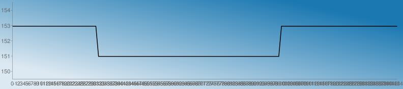 https://chart.googleapis.com/chart?chs=792x176&chd=s:qqqqqqqqqqqqqqqqqqqqqqqqqqqqqqqqSSSSSSSSSSSSSSSSSSSSSSSSSSSSSSSSSSSSSSSSSSSSSSSSSSSSSSSSSSSSSSSSSSSSqqqqqqqqqqqqqqqqqqqqqqqqqqqqqqqqqqqqqqqqqqqq&cht=lc&chco=1b78b1 1c79b1 1e7ab1 207bb1 227cb1 247db1 267eb1 287fb1 2a81b1 2c82b1 2e83b1 3084b1 3285b1 3486b1 3587b1 3789b1 398ab1 3b8bb1 3d8cb1 3f8db1 418eb1 438fb1 4591b1 4792b1 4993b1 4b94b1 4d95b1 4f96b1 5097b1 5299b1 549ab1 569bb1 589cb1 5a9db1 5c9eb1 5e9fb1 60a1b1 62a2b1 64a3b1 66a4b1 68a5b1 69a6b1 6ba7b1 6da8b1 6faab1 71abb1 73acb1 75adb1 77aeb1 79afb1 7bb0b1 7db2b1 7fb3b1 81b4b1 83b5b1 84b6b1 86b7b1 88b8b1 8abab1 8cbbb1 8ebcb1 90bdb1 92beb1 94bfb1 96c0b1 98c2b1 9ac3b1 9cc4b1 9dc5b1 9fc6b1 a1c7b1 a3c8b1 a5cab1 a7cbb1 a9ccb1 abcdb1 adceb1 afcfb1 b1d0b1 b3d1b1 b5d3b1 b7d4b1 b8d5b1 bad6b1 bcd7b1 bed8b1 c0d9b1 c2dbb1 c4dcb1 c6ddb1 c8deb1 cadfb1 cce0b1 cee1b1 d0e3b1 d1e4b1 d3e5b1 d5e6b1 d7e7b1 d9e8b1 dbe9b1 ddebb1 dfecb1 e1edb1 e3eeb1 e5efb1 e7f0b1 e9f1b1 ebf3b1 e9f1b0 e7f0af e5efae e3edae e1ecad e0ebac dee9ab dce8ab dae7aa d8e5a9 d6e4a9 d5e3a8 d3e1a7 d1e0a6 cfdfa6 cddda5 cbdca4 cadba4 c8d9a3 c6d8a2 c4d7a1 c2d5a1 c0d4a0 bfd39f bdd19e bbd09e b9cf9d b7cd9c b5cc9c b4cb9b b2c99a b0c899 aec799 acc598 aac497&chf=bg,lg,45,dde9f2,0,1b78b1,1&chxt=x,y&chxr=0,0,-144,1 1,149.49,154.53&chco=000000