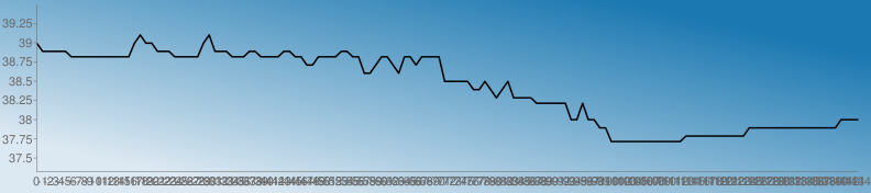 https://chart.googleapis.com/chart?chs=792x176&chd=s:vsssssqqqqqqqqqqqvyvvsssqqqqqvysssqqqssqqqqssqqnnqqqqssqqkknqqnkqqnqqqqhhhhheehebehbbbbZZZZZZTTZTTQQLLLLLLLLLLLLLNNNNNNNNNNNQQQQQQQQQQQQQQQQTTTT&cht=lc&chco=1b78b1|1c79b1|1e7ab1|207bb1|227cb1|247db1|267eb1|287fb1|2a81b1|2c82b1|2e83b1|3084b1|3285b1|3486b1|3587b1|3789b1|398ab1|3b8bb1|3d8cb1|3f8db1|418eb1|438fb1|4591b1|4792b1|4993b1|4b94b1|4d95b1|4f96b1|5097b1|5299b1|549ab1|569bb1|589cb1|5a9db1|5c9eb1|5e9fb1|60a1b1|62a2b1|64a3b1|66a4b1|68a5b1|69a6b1|6ba7b1|6da8b1|6faab1|71abb1|73acb1|75adb1|77aeb1|79afb1|7bb0b1|7db2b1|7fb3b1|81b4b1|83b5b1|84b6b1|86b7b1|88b8b1|8abab1|8cbbb1|8ebcb1|90bdb1|92beb1|94bfb1|96c0b1|98c2b1|9ac3b1|9cc4b1|9dc5b1|9fc6b1|a1c7b1|a3c8b1|a5cab1|a7cbb1|a9ccb1|abcdb1|adceb1|afcfb1|b1d0b1|b3d1b1|b5d3b1|b7d4b1|b8d5b1|bad6b1|bcd7b1|bed8b1|c0d9b1|c2dbb1|c4dcb1|c6ddb1|c8deb1|cadfb1|cce0b1|cee1b1|d0e3b1|d1e4b1|d3e5b1|d5e6b1|d7e7b1|d9e8b1|dbe9b1|ddebb1|dfecb1|e1edb1|e3eeb1|e5efb1|e7f0b1|e9f1b1|ebf3b1|e9f1b0|e7f0af|e5efae|e3edae|e1ecad|e0ebac|dee9ab|dce8ab|dae7aa|d8e5a9|d6e4a9|d5e3a8|d3e1a7|d1e0a6|cfdfa6|cddda5|cbdca4|cadba4|c8d9a3|c6d8a2|c4d7a1|c2d5a1|c0d4a0|bfd39f|bdd19e|bbd09e|b9cf9d|b7cd9c|b5cc9c|b4cb9b|b2c99a|b0c899|aec799|acc598|aac497&chf=bg,lg,45,dde9f2,0,1b78b1,1&chxt=x,y&chxr=0,0,-144,1|1,37.323,39.491&chco=000000