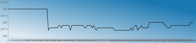 https://chart.googleapis.com/chart?chs=792x176&chd=s:wwwwwwwwwwwwwwwwwwwwwwwwwwwwwwwNRRRRRRRVVRVVVVVVNVVVVVVVVVVRRVVVVRVRNRRRRRRRRRRRRRNNNNNNNNNNNNNRNRVVNRRVRRRRRaaaaaaaaaaaaVVRRRVVVVVVVVVVVVVVVaaa&cht=lc&chco=1b78b1|1c79b1|1e7ab1|207bb1|227cb1|247db1|267eb1|287fb1|2a81b1|2c82b1|2e83b1|3084b1|3285b1|3486b1|3587b1|3789b1|398ab1|3b8bb1|3d8cb1|3f8db1|418eb1|438fb1|4591b1|4792b1|4993b1|4b94b1|4d95b1|4f96b1|5097b1|5299b1|549ab1|569bb1|589cb1|5a9db1|5c9eb1|5e9fb1|60a1b1|62a2b1|64a3b1|66a4b1|68a5b1|69a6b1|6ba7b1|6da8b1|6faab1|71abb1|73acb1|75adb1|77aeb1|79afb1|7bb0b1|7db2b1|7fb3b1|81b4b1|83b5b1|84b6b1|86b7b1|88b8b1|8abab1|8cbbb1|8ebcb1|90bdb1|92beb1|94bfb1|96c0b1|98c2b1|9ac3b1|9cc4b1|9dc5b1|9fc6b1|a1c7b1|a3c8b1|a5cab1|a7cbb1|a9ccb1|abcdb1|adceb1|afcfb1|b1d0b1|b3d1b1|b5d3b1|b7d4b1|b8d5b1|bad6b1|bcd7b1|bed8b1|c0d9b1|c2dbb1|c4dcb1|c6ddb1|c8deb1|cadfb1|cce0b1|cee1b1|d0e3b1|d1e4b1|d3e5b1|d5e6b1|d7e7b1|d9e8b1|dbe9b1|ddebb1|dfecb1|e1edb1|e3eeb1|e5efb1|e7f0b1|e9f1b1|ebf3b1|e9f1b0|e7f0af|e5efae|e3edae|e1ecad|e0ebac|dee9ab|dce8ab|dae7aa|d8e5a9|d6e4a9|d5e3a8|d3e1a7|d1e0a6|cfdfa6|cddda5|cbdca4|cadba4|c8d9a3|c6d8a2|c4d7a1|c2d5a1|c0d4a0|bfd39f|bdd19e|bbd09e|b9cf9d|b7cd9c|b5cc9c|b4cb9b|b2c99a|b0c899|aec799|acc598|aac497&chf=bg,lg,45,dde9f2,0,1b78b1,1&chxt=x,y&chxr=0,0,-144,1|1,284.13,297.95&chco=000000