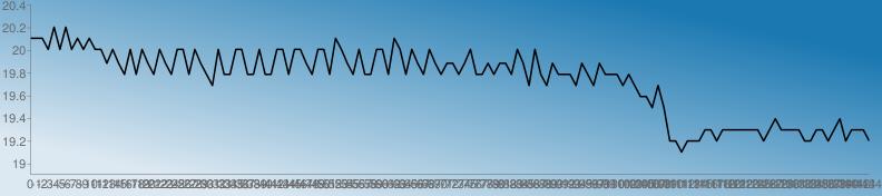 https://chart.googleapis.com/chart?chs=792x176&chd=s:xxxt1t1txtxttotoktktoktokttktokgtkkttkktkkttkttokttkxtoktkkttkxtktoktokookotkkokooktogtkgokkkgokgokkkgkgccYgYMMIMMMQQMQQQQQQQMQUQQQQMMQQMQUMQQQM&cht=lc&chco=1b78b1 1c79b1 1e7ab1 207bb1 227cb1 247db1 267eb1 287fb1 2a81b1 2c82b1 2e83b1 3084b1 3285b1 3486b1 3587b1 3789b1 398ab1 3b8bb1 3d8cb1 3f8db1 418eb1 438fb1 4591b1 4792b1 4993b1 4b94b1 4d95b1 4f96b1 5097b1 5299b1 549ab1 569bb1 589cb1 5a9db1 5c9eb1 5e9fb1 60a1b1 62a2b1 64a3b1 66a4b1 68a5b1 69a6b1 6ba7b1 6da8b1 6faab1 71abb1 73acb1 75adb1 77aeb1 79afb1 7bb0b1 7db2b1 7fb3b1 81b4b1 83b5b1 84b6b1 86b7b1 88b8b1 8abab1 8cbbb1 8ebcb1 90bdb1 92beb1 94bfb1 96c0b1 98c2b1 9ac3b1 9cc4b1 9dc5b1 9fc6b1 a1c7b1 a3c8b1 a5cab1 a7cbb1 a9ccb1 abcdb1 adceb1 afcfb1 b1d0b1 b3d1b1 b5d3b1 b7d4b1 b8d5b1 bad6b1 bcd7b1 bed8b1 c0d9b1 c2dbb1 c4dcb1 c6ddb1 c8deb1 cadfb1 cce0b1 cee1b1 d0e3b1 d1e4b1 d3e5b1 d5e6b1 d7e7b1 d9e8b1 dbe9b1 ddebb1 dfecb1 e1edb1 e3eeb1 e5efb1 e7f0b1 e9f1b1 ebf3b1 e9f1b0 e7f0af e5efae e3edae e1ecad e0ebac dee9ab dce8ab dae7aa d8e5a9 d6e4a9 d5e3a8 d3e1a7 d1e0a6 cfdfa6 cddda5 cbdca4 cadba4 c8d9a3 c6d8a2 c4d7a1 c2d5a1 c0d4a0 bfd39f bdd19e bbd09e b9cf9d b7cd9c b5cc9c b4cb9b b2c99a b0c899 aec799 acc598 aac497&chf=bg,lg,45,dde9f2,0,1b78b1,1&chxt=x,y&chxr=0,0,-144,1 1,18.909000000000002,20.402&chco=000000