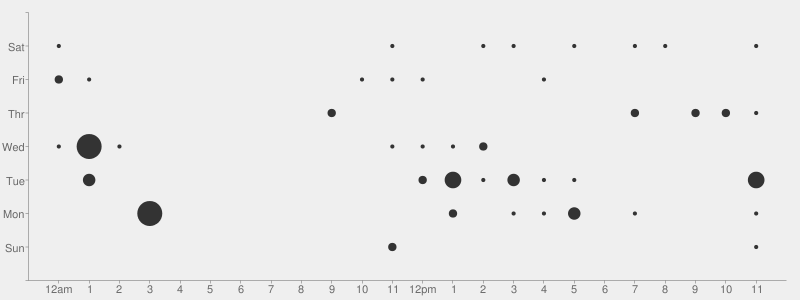 Github productivity with Punchcard