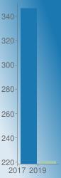 https://chart.googleapis.com/chart?chs=86x250&chd=s:7B&cht=bvs&chco=1b78b1|a5cab1&chf=bg,lg,45,dde9f2,0,1b78b1,1&chxr=0,0,2,1|1,218.46003299999998,350.80663300000003&chxt=x,y&chxl=0:|2017|2019|