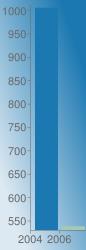 https://chart.googleapis.com/chart?chs=86x250&chd=s:8B&cht=bvs&chco=1b78b1|a5cab1&chf=bg,lg,45,dde9f2,0,1b78b1,1&chxr=0,0,2,1|1,529.65,1013.03&chxt=x,y&chxl=0:|2004|2006|