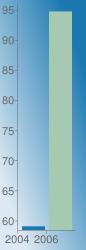 https://chart.googleapis.com/chart?chs=86x250&chd=s:B7&cht=bvs&chco=1b78b1|a5cab1&chf=bg,lg,45,dde9f2,0,1b78b1,1&chxr=0,0,2,1|1,58.41,95.95&chxt=x,y&chxl=0:|2004|2006|