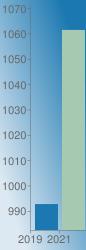https://chart.googleapis.com/chart?chs=86x250&chd=s:H2&cht=bvs&chco=1b78b1 a5cab1&chf=bg,lg,45,dde9f2,0,1b78b1,1&chxr=0,0,2,1 1,982.409967,1071.61&chxt=x,y&chxl=0: 2019 2021 