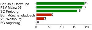 Punkte (Top 3 / Flop 3)