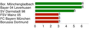 Points (Top 3 / Flop 3)