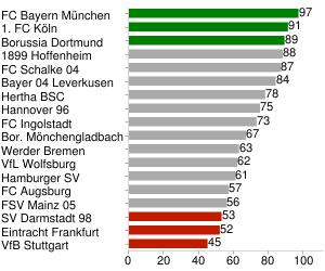 Points (max. 20 teams)