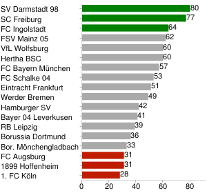 Punkte (max. 20 Mannschaften)