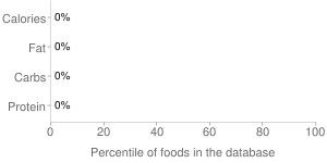 Meal, percentiles
