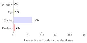 Beverages, brewed, Oolong, tea, percentiles