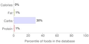 Beverages, cola, ZEVIA, percentiles