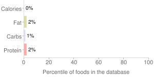 Beverages, unsweetened, ready to drink, green, tea, percentiles