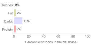 Beverages, diet, decaffeinated, ready to drink, black, tea, percentiles