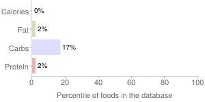 Beverages, fortified, Revive Fruit Punch, Glaceau Vitamin Water, The COCA-COLA company, percentiles