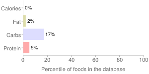 Beverages,  without caffeine, other than cola or pepper, low calorie, carbonated, percentiles