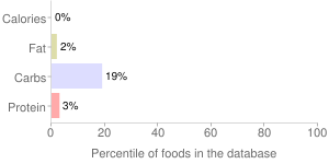 Water, NAYA, non-carbonated, bottled, percentiles