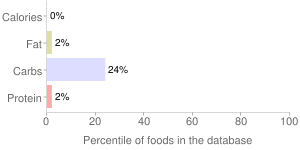 Beverages, DANNON Fluoride To Go, non-carbonated, bottled, water, percentiles