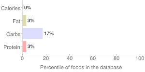 Leavening agents, baking soda, percentiles